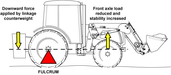 attachment 3pl fulcrum Counterweight